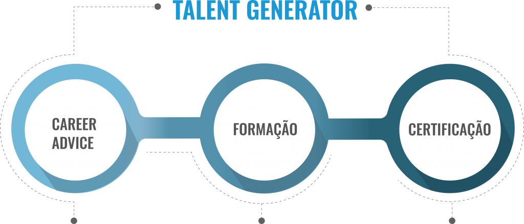 Abaco Academy - Talent Generator Processo
