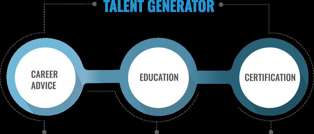 Abaco Academy - Talent Generator